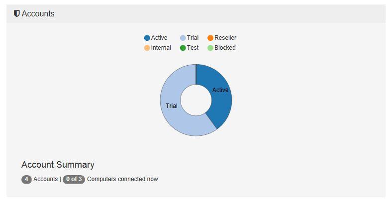 server-dashboard-account-summary-graph