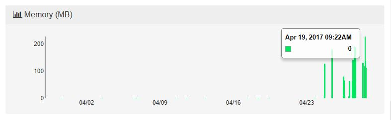 server-dashboard-backup-service-memory-ram-usage-graph