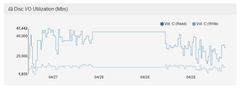 server-dashboard-disc-iops-graph
